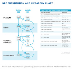 NEC Substitution and Hierarchy Chart